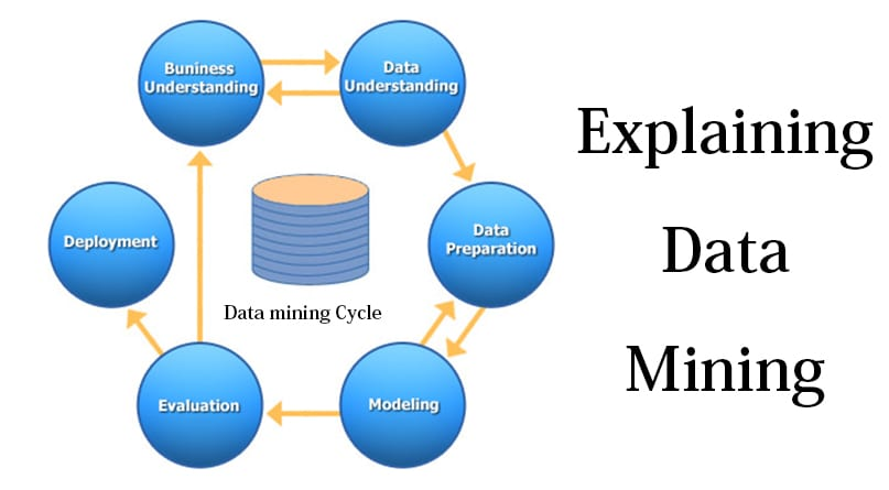 Explaining Data Mining